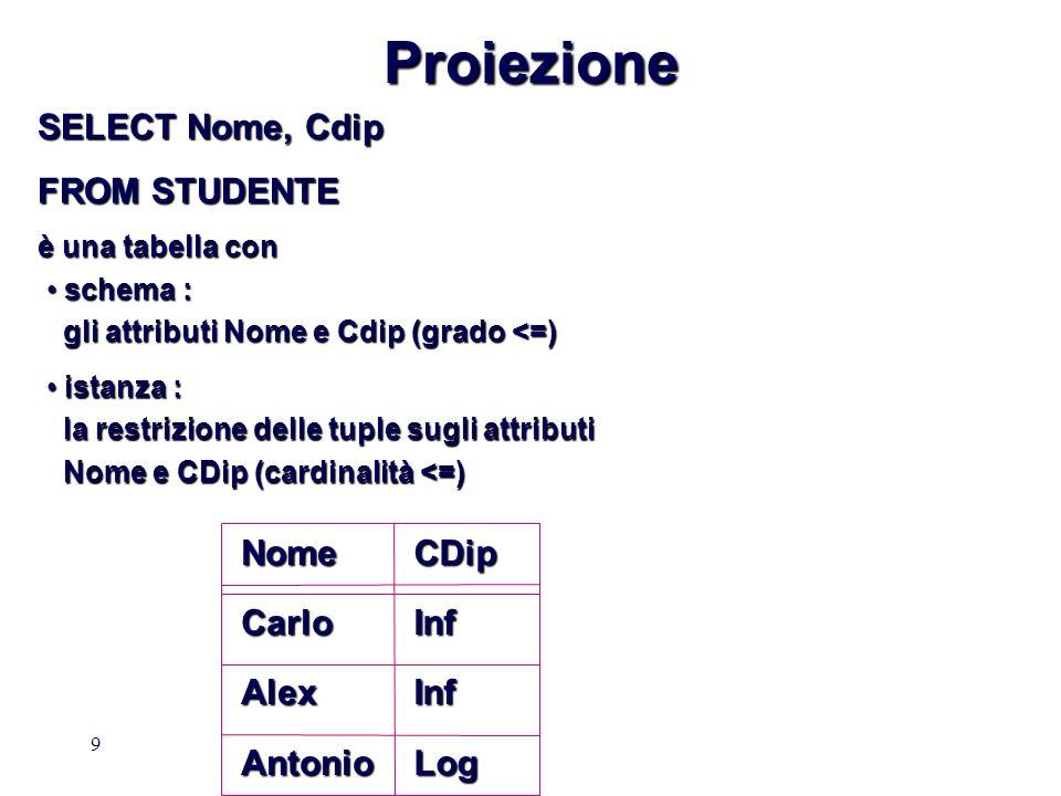 9ProiezioneNomeCarloAlexAntonioCDipInfInfLog SELECT Nome, Cdip FROM STUDENTE è una tabella con schema : schema : gli attributi Nome e Cdip (grado <=) gli attributi Nome e Cdip (grado <=) istanza : istanza : la restrizione delle tuple sugli attributi la restrizione delle tuple sugli attributi Nome e CDip (cardinalità <=) Nome e CDip (cardinalità <=)
