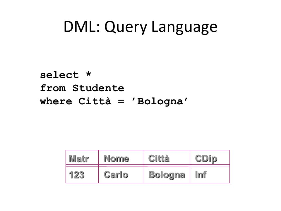 DML: Query Language select * from Studente where Città = Bologna Matr123NomeCarloCittàBolognaCDipInf