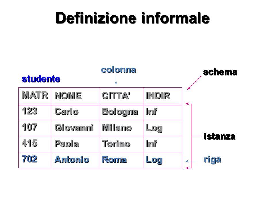 Definizione informale schemaistanza studente MATR123107415702 NOMECarloGiovanniPaolaAntonioCITTABolognaMilanoTorinoRomaINDIRInfLogInfLog colonnaschema