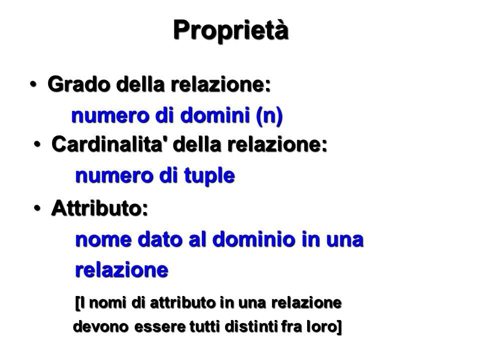 Proprietà Grado della relazione:Grado della relazione: numero di domini (n) numero di domini (n) Cardinalita' della relazione:Cardinalita' della relaz