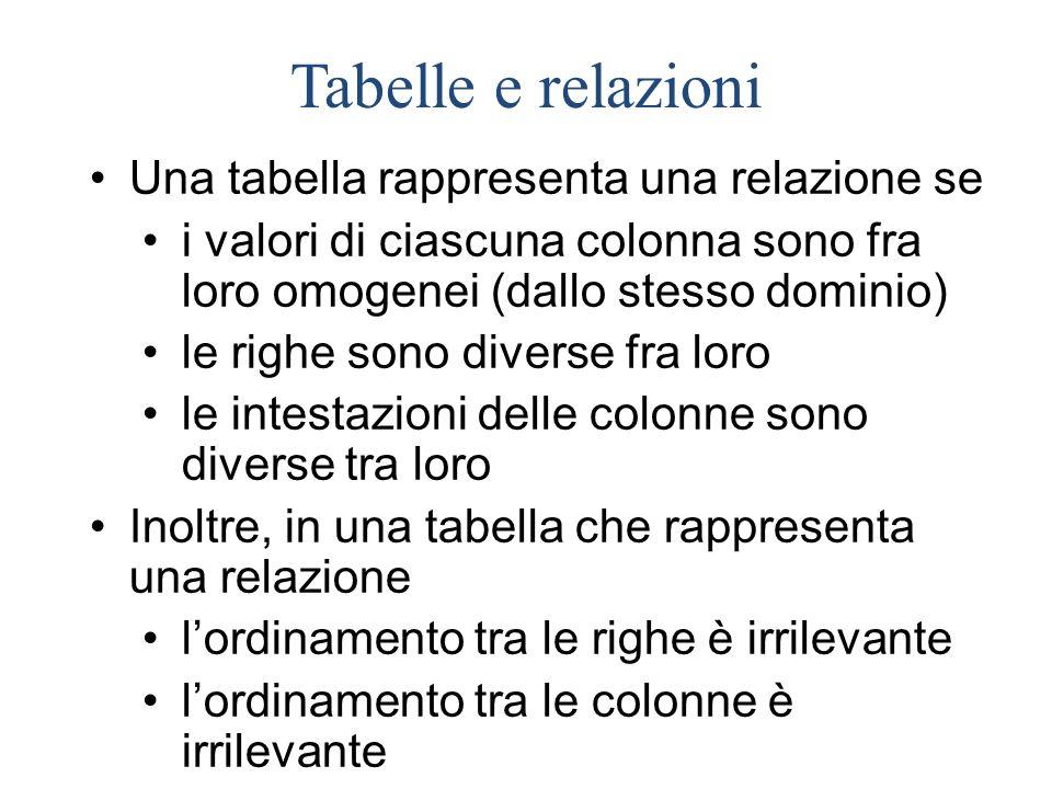 Una tabella rappresenta una relazione se i valori di ciascuna colonna sono fra loro omogenei (dallo stesso dominio) le righe sono diverse fra loro le