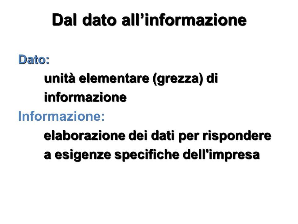 Dal dato allinformazione Dato: unità elementare (grezza) di unità elementare (grezza) di informazione informazione Informazione: elaborazione dei dati