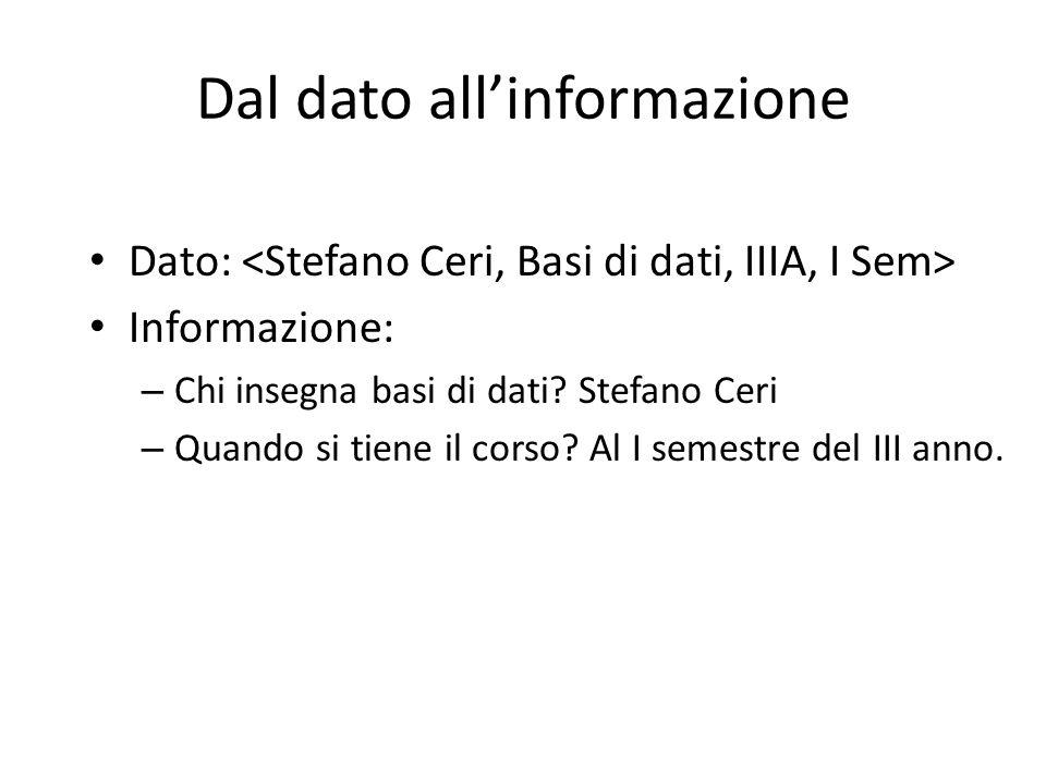 Dal dato allinformazione Dato: Informazione: – Chi insegna basi di dati? Stefano Ceri – Quando si tiene il corso? Al I semestre del III anno.