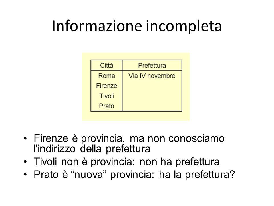 Informazione incompleta Firenze è provincia, ma non conosciamo l'indirizzo della prefettura Tivoli non è provincia: non ha prefettura Prato è nuova pr