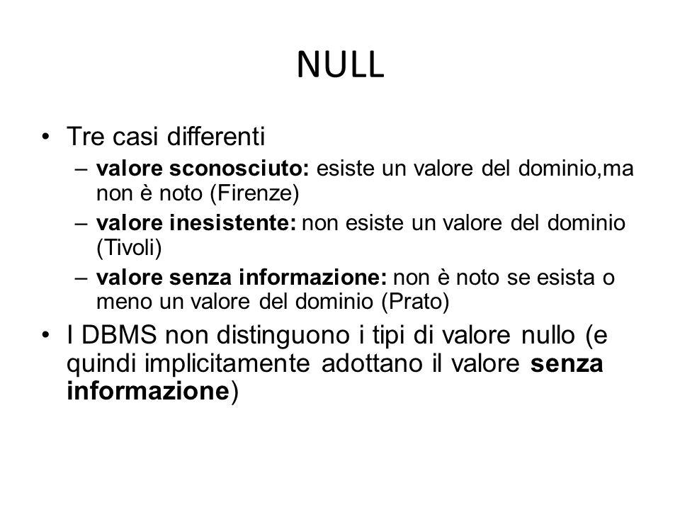 NULL Tre casi differenti –valore sconosciuto: esiste un valore del dominio,ma non è noto (Firenze) –valore inesistente: non esiste un valore del domin