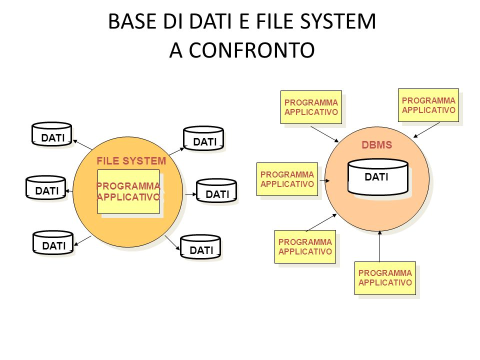 BASE DI DATI E FILE SYSTEM A CONFRONTO PROGRAMMA APPLICATIVO PROGRAMMA APPLICATIVO FILE SYSTEM DATI PROGRAMMA APPLICATIVO PROGRAMMA APPLICATIVO DATI PROGRAMMA APPLICATIVO PROGRAMMA APPLICATIVO PROGRAMMA APPLICATIVO PROGRAMMA APPLICATIVO PROGRAMMA APPLICATIVO PROGRAMMA APPLICATIVO PROGRAMMA APPLICATIVO PROGRAMMA APPLICATIVO DBMS