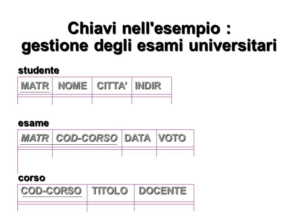 Chiavi nell'esempio : gestione degli esami universitari MATR COD-CORSO DATA VOTO COD-CORSO TITOLO DOCENTE studentecorso esame MATR NOME CITTA INDIR