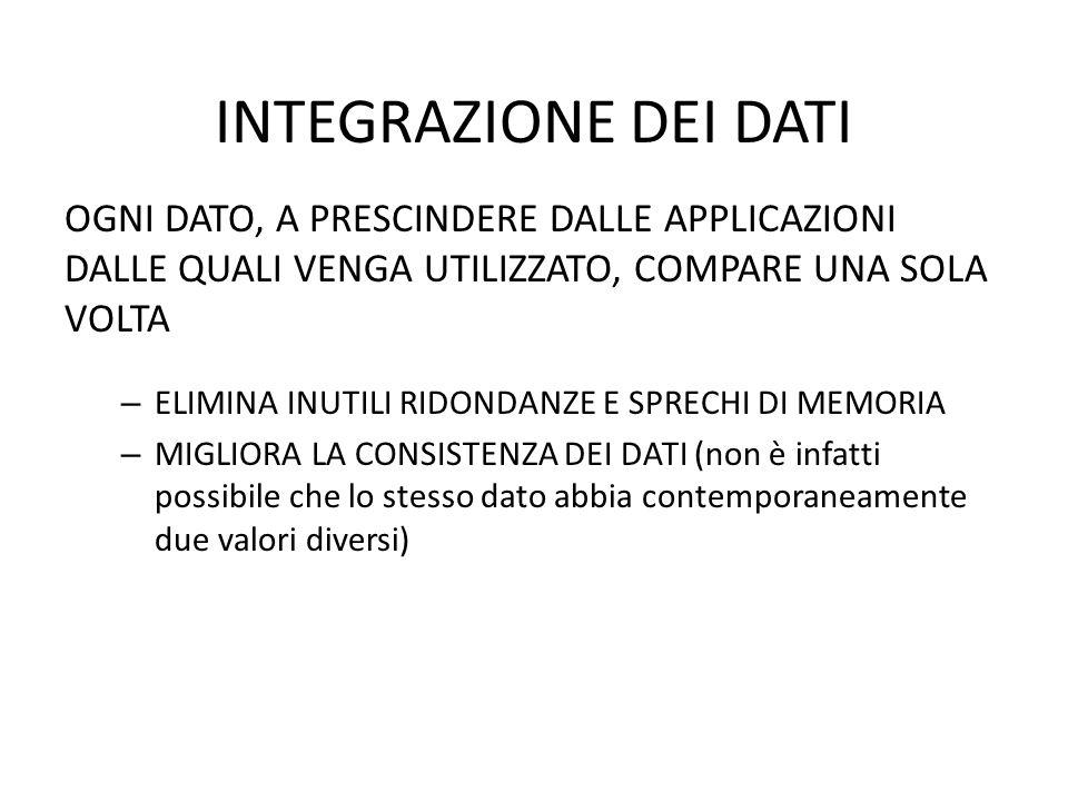 UN ESEMPIO Da Filippo Via Roma 23 9100 Chissadove P.I.