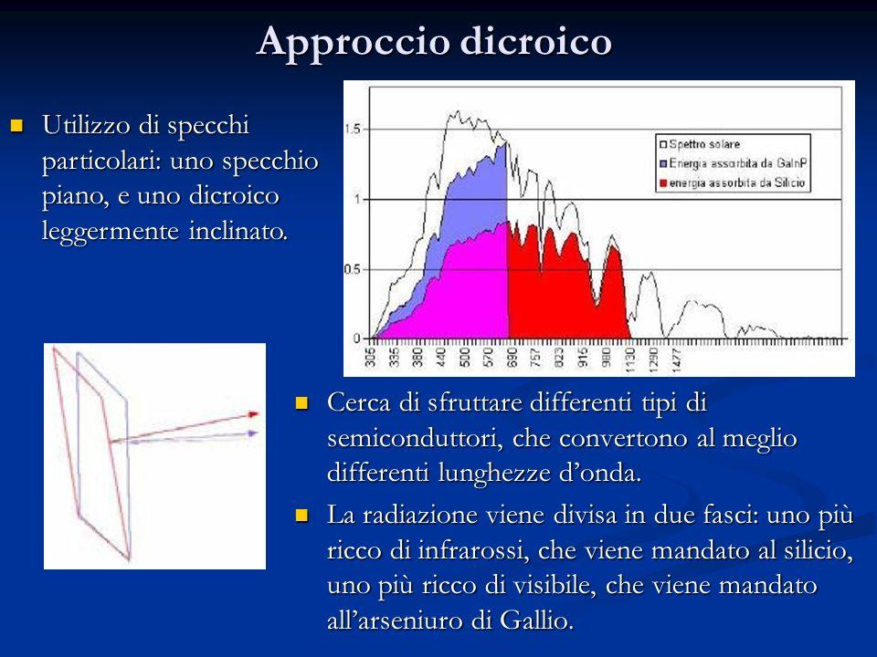 Approccio dicroico Cerca di sfruttare differenti tipi di semiconduttori, che convertono al meglio differenti lunghezze donda. Cerca di sfruttare diffe