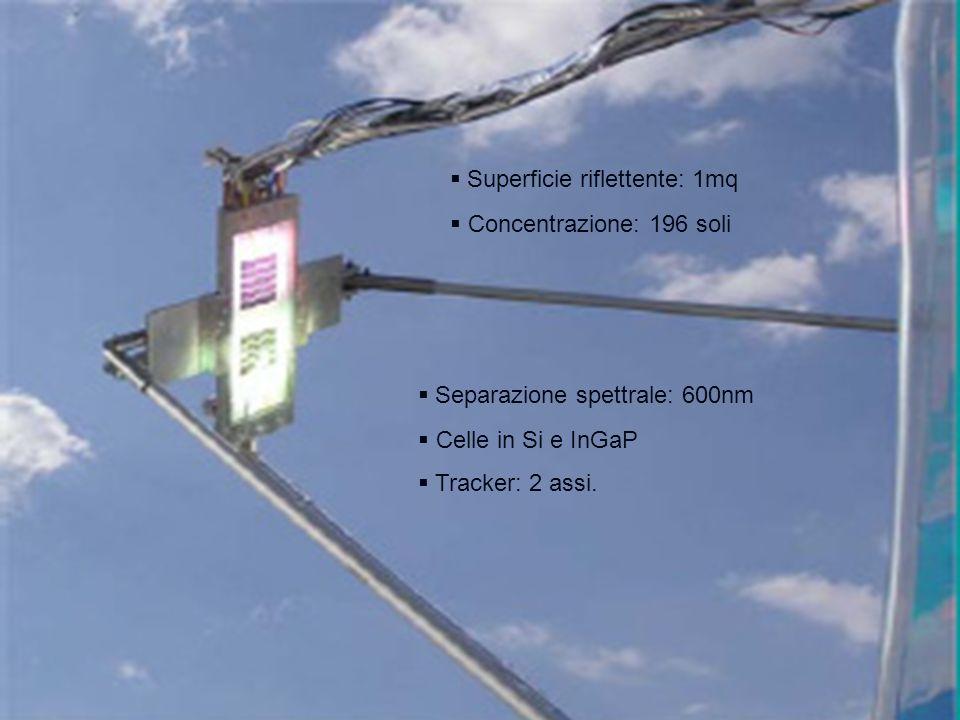 Superficie riflettente: 1mq Concentrazione: 196 soli Separazione spettrale: 600nm Celle in Si e InGaP Tracker: 2 assi.