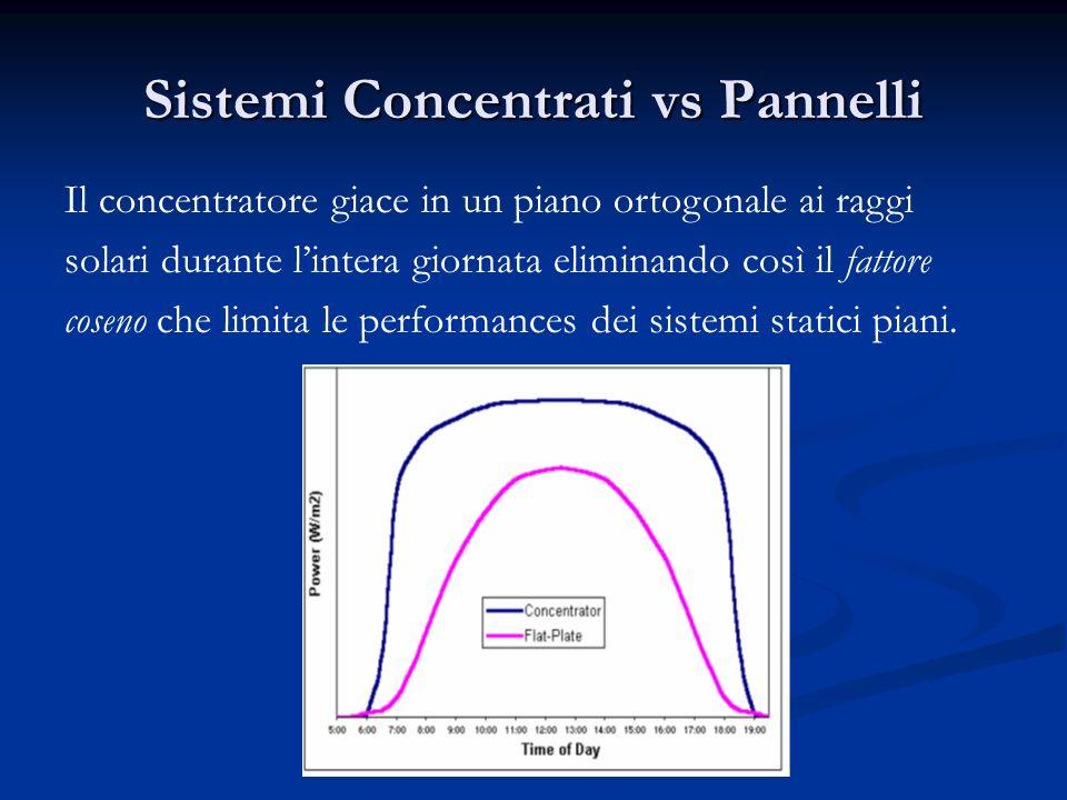Sistemi Concentrati vs Pannelli Il concentratore giace in un piano ortogonale ai raggi solari durante lintera giornata eliminando così il fattore cose