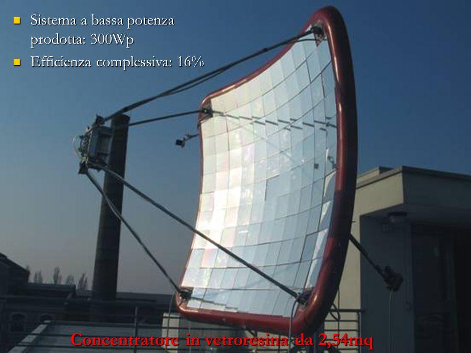 Sistema a bassa potenza prodotta: 300Wp Sistema a bassa potenza prodotta: 300Wp Efficienza complessiva: 16% Efficienza complessiva: 16% Concentratore