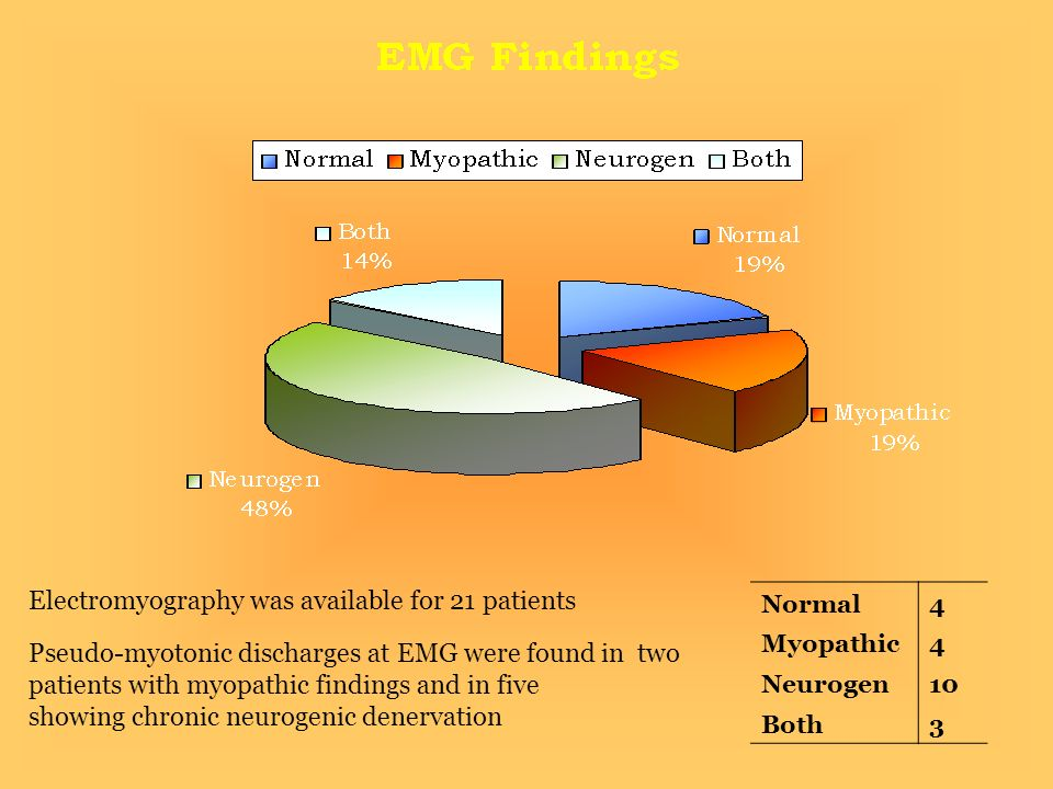 Pseudo-myotonic discharges at EMG were found in two patients with myopathic findings and in five showing chronic neurogenic denervation Electromyography was available for 21 patients Normal4 Myopathic4 Neurogen10 Both3