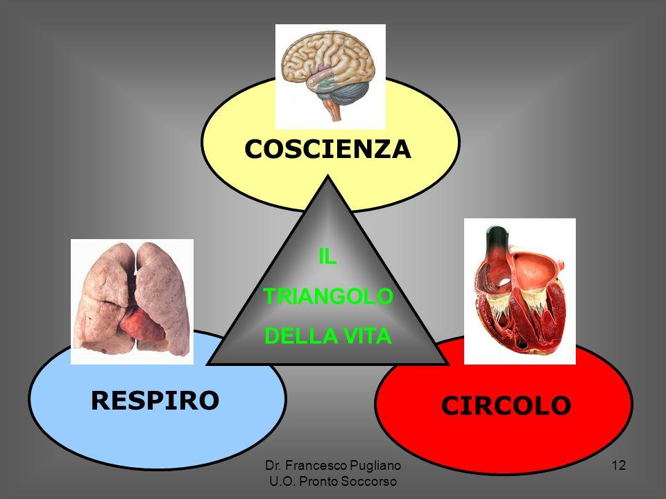 12 RESPIRO COSCIENZA CIRCOLO IL TRIANGOLO DELLA VITA Dr. Francesco Pugliano U.O. Pronto Soccorso