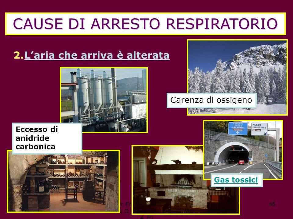 Dr. Francesco Pugliano U.O. Pronto Soccorso A. E) 45 CAUSE DI ARRESTO RESPIRATORIO 2.Laria che arriva è alterata Carenza di ossigeno Eccesso di anidri