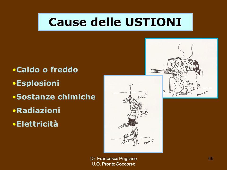 65 Cause delle USTIONI Caldo o freddo Esplosioni Sostanze chimiche Radiazioni Elettricità Dr. Francesco Pugliano U.O. Pronto Soccorso