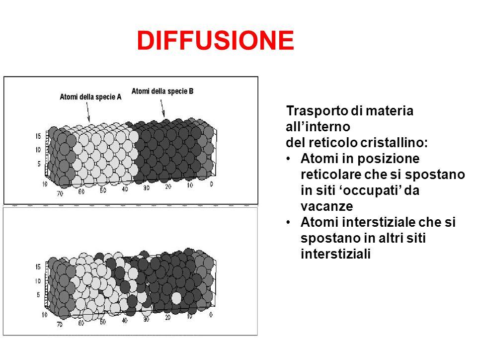 DIFFUSIONE Trasporto di materia allinterno del reticolo cristallino: Atomi in posizione reticolare che si spostano in siti occupati da vacanze Atomi i
