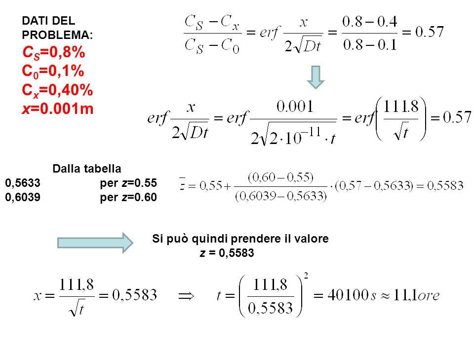 DATI DEL PROBLEMA: C S =0,8% C 0 =0,1% C x =0,40% x=0.001m Dalla tabella 0,5633per z=0.55 0,6039per z=0.60 Si può quindi prendere il valore z = 0,5583