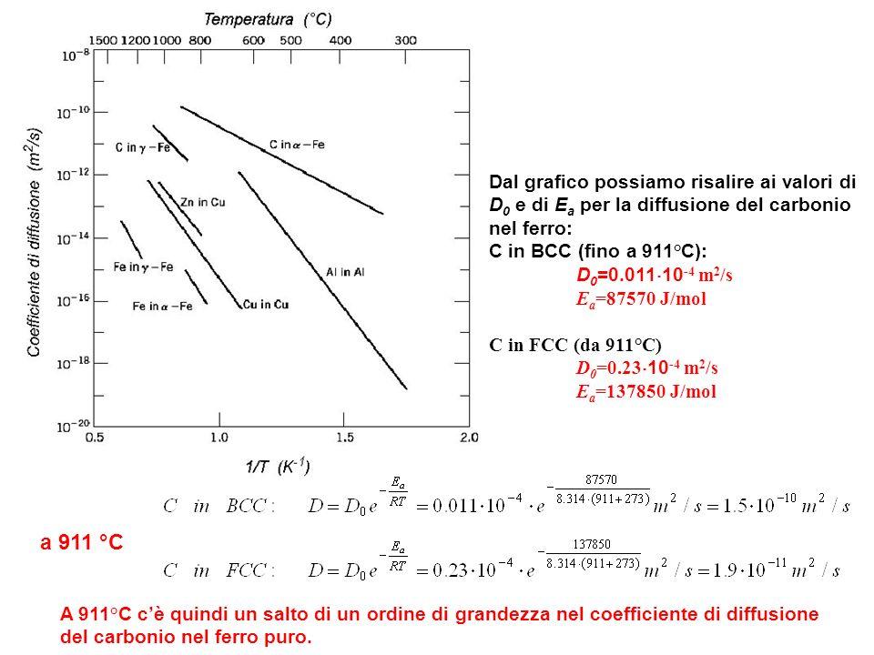 Dal grafico possiamo risalire ai valori di D 0 e di E a per la diffusione del carbonio nel ferro: C in BCC (fino a 911°C): D 0 =0.011 10 -4 m 2 /s E a