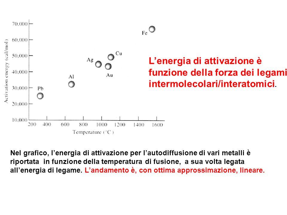 Lenergia di attivazione è funzione della forza dei legami intermolecolari/interatomici. Nel grafico, lenergia di attivazione per lautodiffusione di va