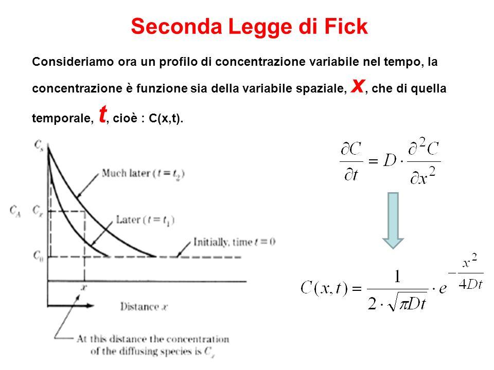 Seconda Legge di Fick Consideriamo ora un profilo di concentrazione variabile nel tempo, la concentrazione è funzione sia della variabile spaziale, x,