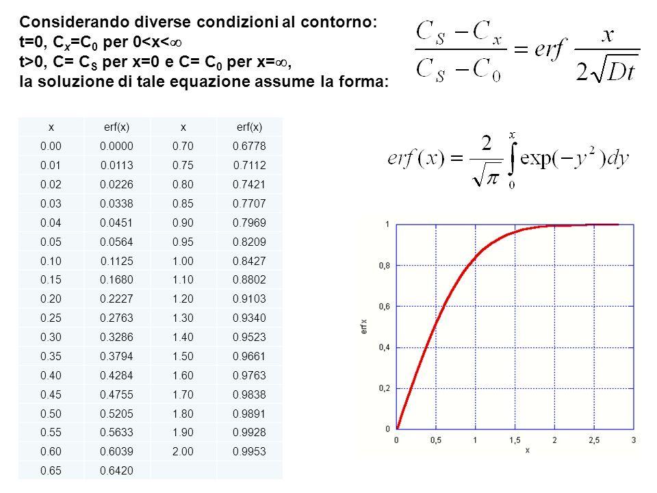 Considerando diverse condizioni al contorno: t=0, C x =C 0 per 0<x< t>0, C= C S per x=0 e C= C 0 per x=, la soluzione di tale equazione assume la form