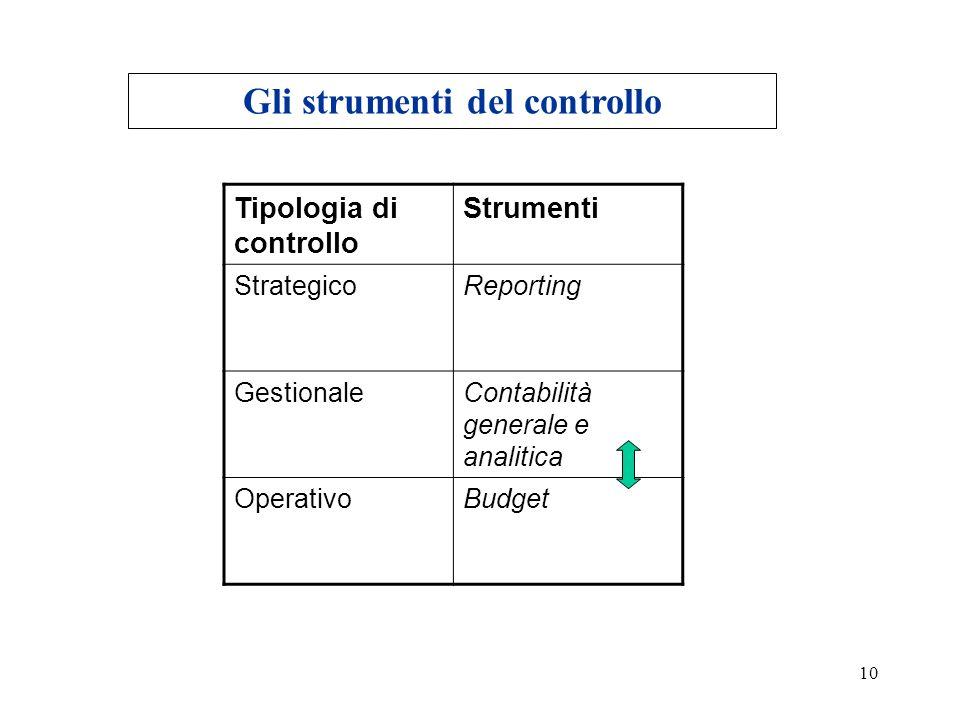 10 Tipologia di controllo Strumenti StrategicoReporting GestionaleContabilità generale e analitica OperativoBudget Gli strumenti del controllo