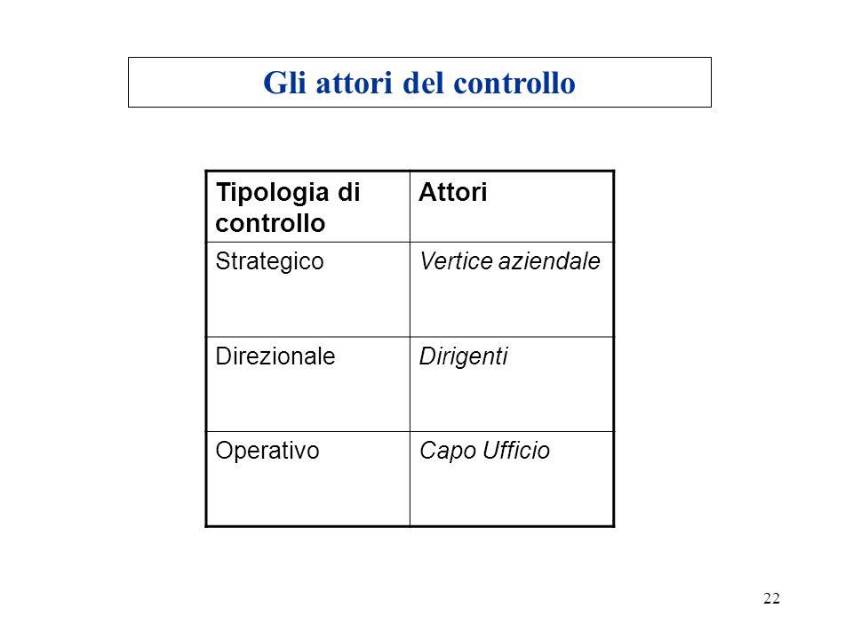 22 Gli attori del controllo Tipologia di controllo Attori StrategicoVertice aziendale DirezionaleDirigenti OperativoCapo Ufficio