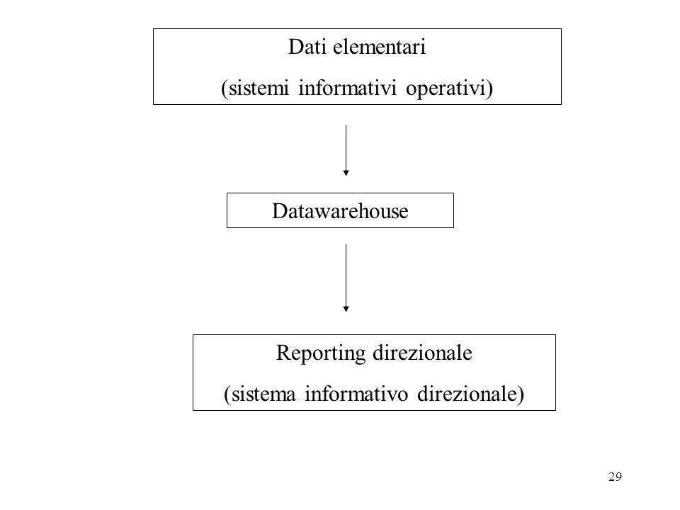 29 Dati elementari (sistemi informativi operativi) Datawarehouse Reporting direzionale (sistema informativo direzionale)