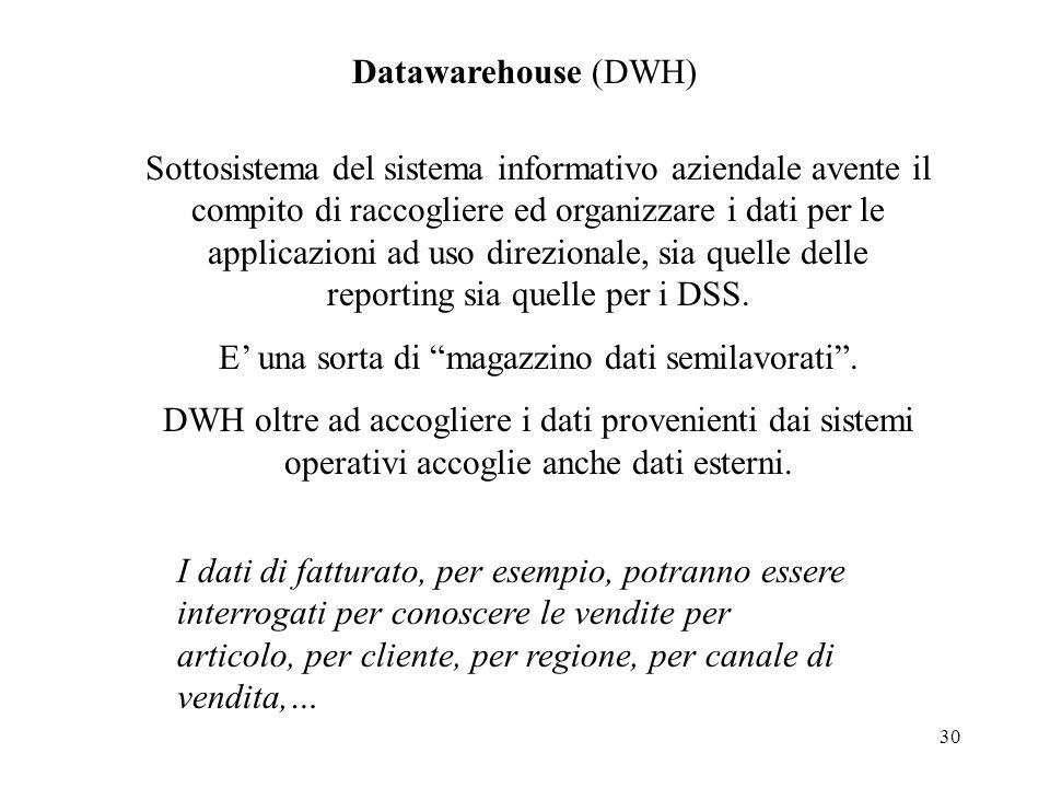 30 Datawarehouse (DWH) Sottosistema del sistema informativo aziendale avente il compito di raccogliere ed organizzare i dati per le applicazioni ad us