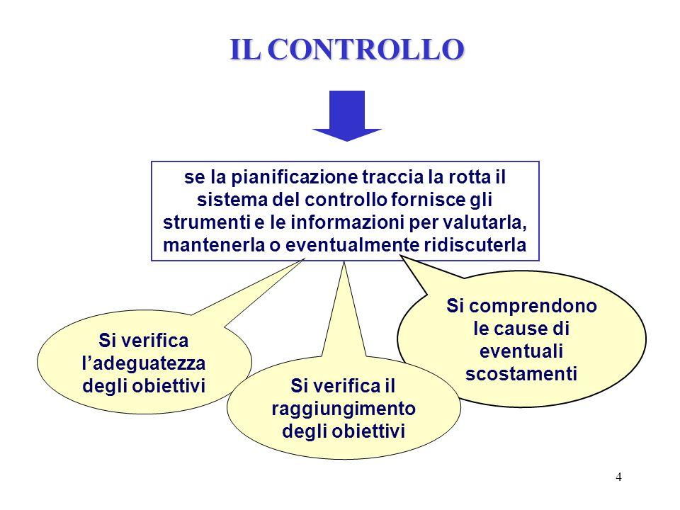 4 se la pianificazione traccia la rotta il sistema del controllo fornisce gli strumenti e le informazioni per valutarla, mantenerla o eventualmente ri