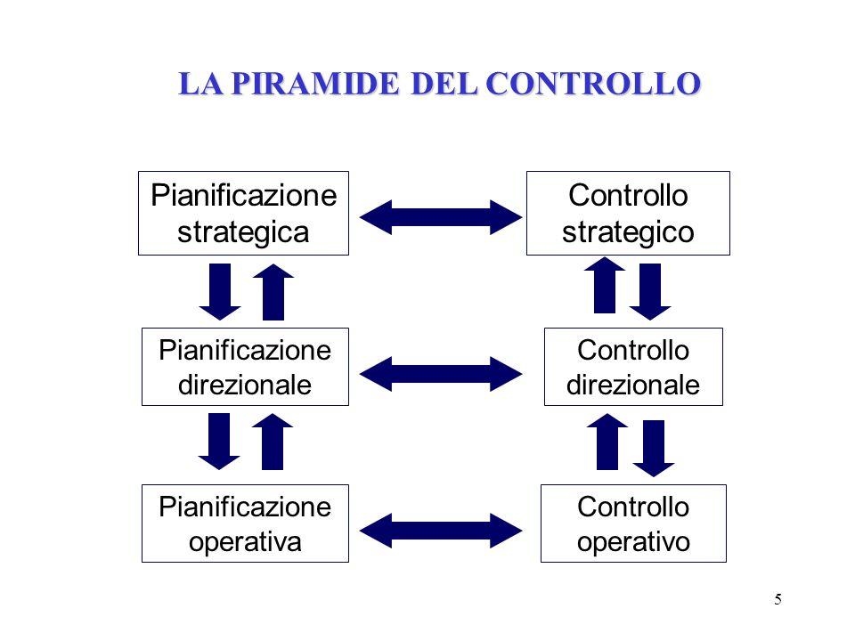 5 Pianificazione strategica Pianificazione direzionale Pianificazione operativa Controllo strategico Controllo direzionale Controllo operativo LA PIRA