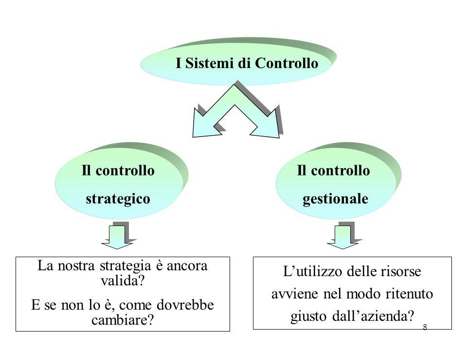 8 Il controllo strategico Il controllo gestionale La nostra strategia è ancora valida? E se non lo è, come dovrebbe cambiare? Lutilizzo delle risorse