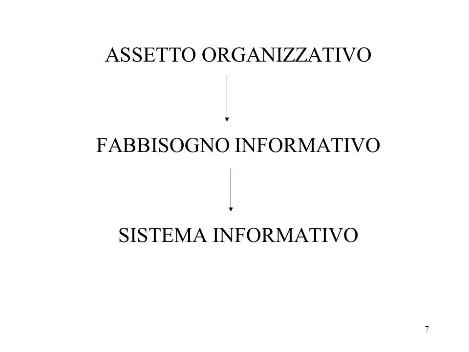 18 MODELLI DI RAPPRESENTAZIONE DEL SISTEMA INFORMATIVO CONCLUSIONE Il S.I.