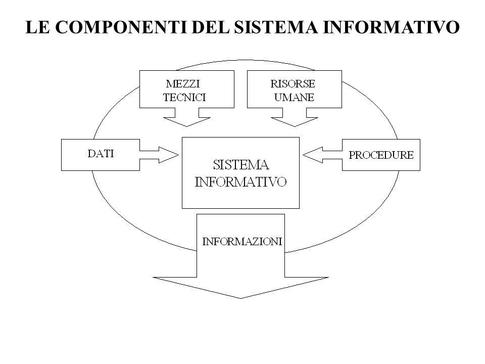 20 DATI INFORMAZIONI dallesterno per lesterno per i processi decisionali interni dai processi operativi interni decisioni operative decisioni tattiche decisioni strategiche