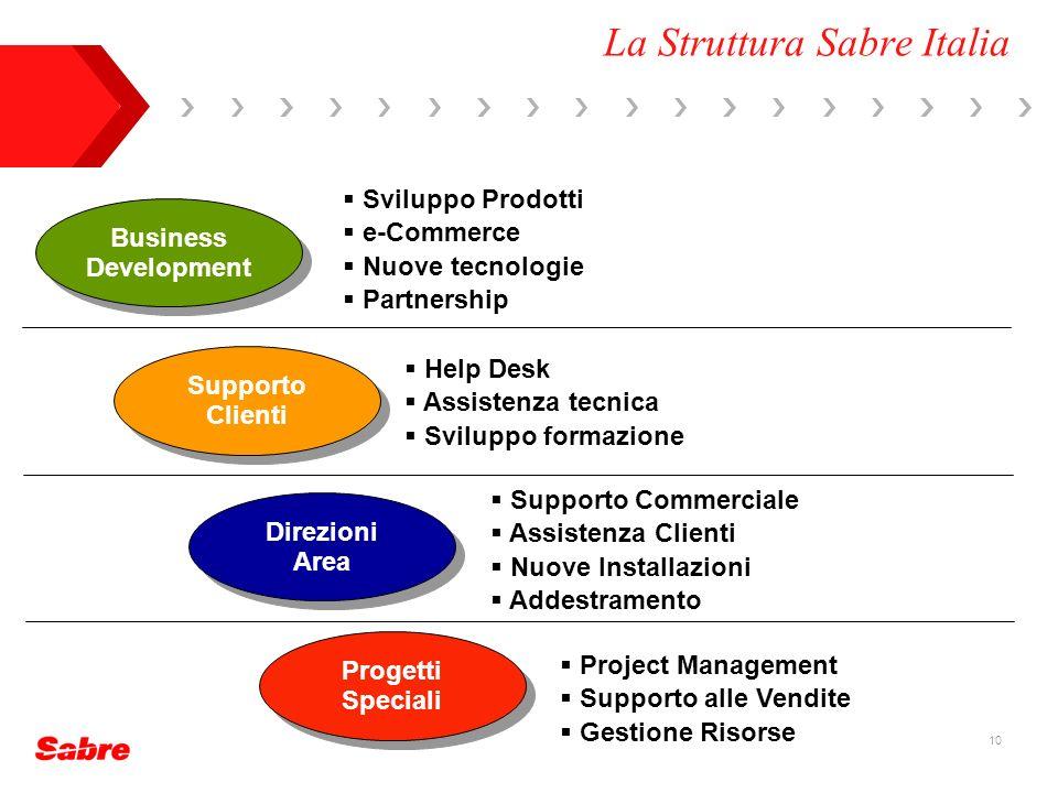 10 La Struttura Sabre Italia Progetti Speciali Business Development Supporto Clienti Direzioni Area Sviluppo Prodotti e-Commerce Nuove tecnologie Part