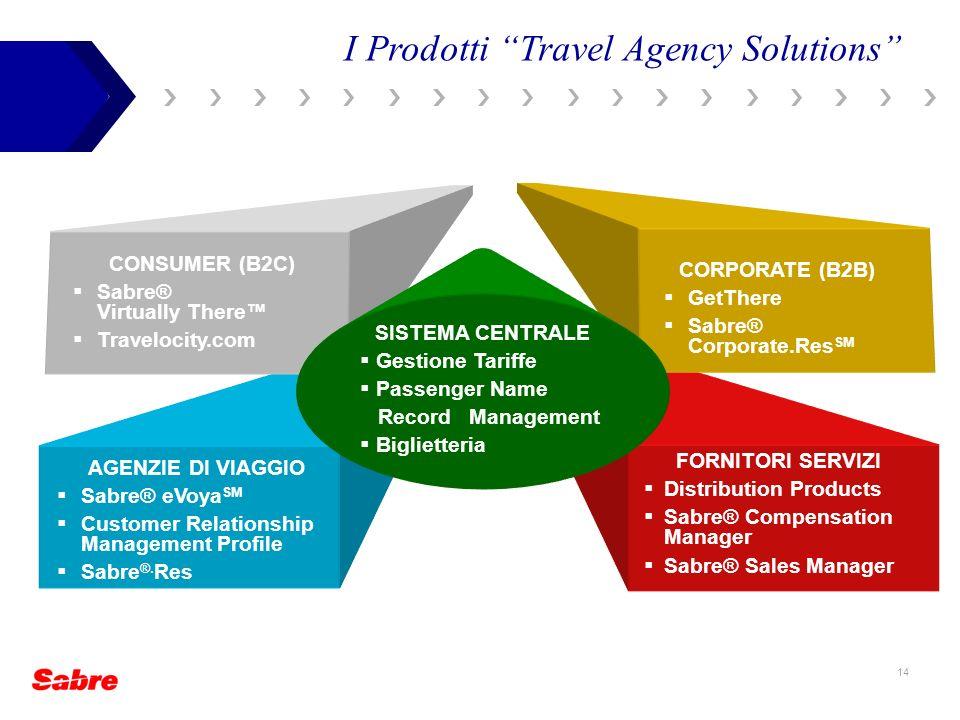 14 I Prodotti Travel Agency Solutions AGENZIE DI VIAGGIO Sabre® eVoya SM Customer Relationship Management Profile Sabre ®. Res FORNITORI SERVIZI Distr