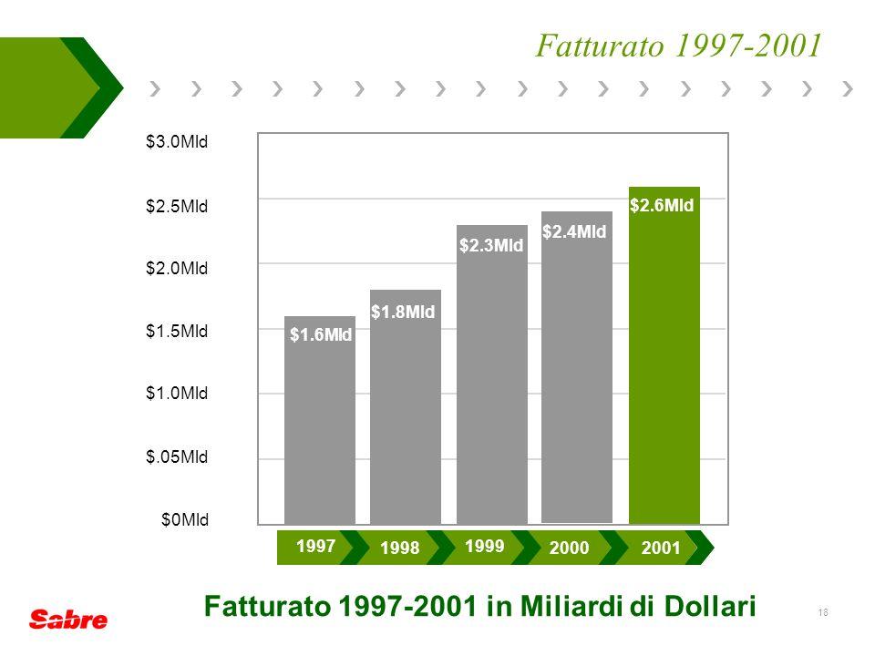 18 Fatturato 1997-2001 $1.8B $3.0Mld $2.5Mld $2.0Mld $1.5Mld $1.0B $.05B $0B 20001999199819971996 $1.8Mld $1.6Mld $2.3Mld $2.4Mld $2.6Mld 2001 2000 1999 1998 1997 $1.8Mld $3.0Mld $2.5Mld $2.0Mld $1.5Mld $1.0Mld $.05Mld $0Mld Fatturato 1997-2001 in Miliardi di Dollari