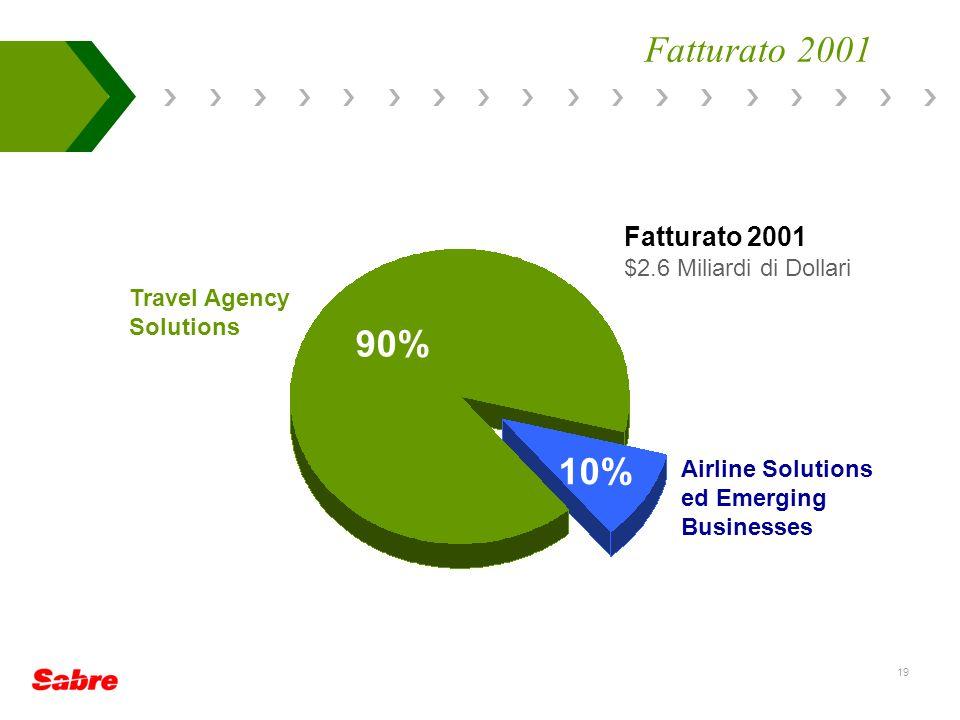 19 $2.6 Miliardi di Dollari Airline Solutions ed Emerging Businesses Travel Agency Solutions 90% 10% Fatturato 2001