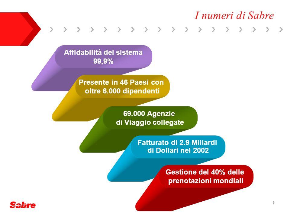 6 Affidabilità del sistema 99,9% Presente in 46 Paesi con oltre 6.000 dipendenti 69.000 Agenzie di Viaggio collegate Fatturato di 2.9 Miliardi di Dollari nel 2002 Gestione del 40% delle prenotazioni mondiali I numeri di Sabre