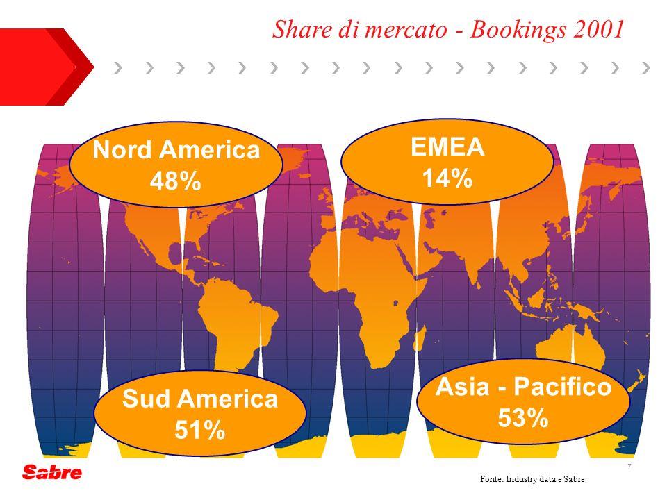 7 Share di mercato - Bookings 2001 Fonte: Industry data e Sabre Nord America 48% Sud America 51% Asia - Pacifico 53% EMEA 14%