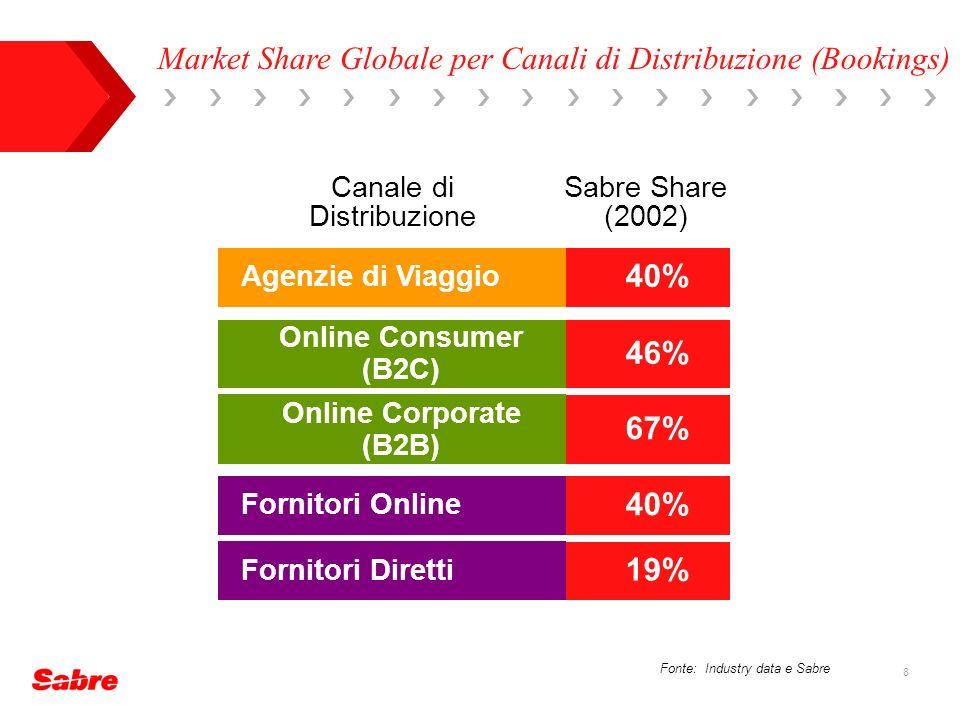 8 Fonte: Industry data e Sabre 40% Online Consumer (B2C) Online Corporate (B2B) Agenzie di Viaggio 40% Canale di Distribuzione Sabre Share (2002) Fornitori Online Fornitori Diretti 46% 67% 19% Market Share Globale per Canali di Distribuzione (Bookings)