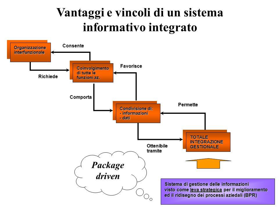 1 Organizzazione interfunzionale Coinvolgimento di tutte le funzioni az. Condivisione di: - informazioni - dati TOTALE INTEGRAZIONE GESTIONALE Consent