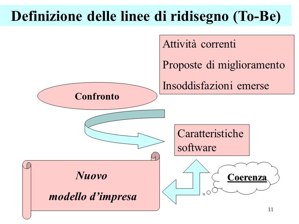11 Definizione delle linee di ridisegno (To-Be) Attività correnti Proposte di miglioramento Insoddisfazioni emerse Caratteristiche software Confronto