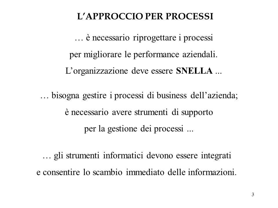 3 … bisogna gestire i processi di business dellazienda; è necessario avere strumenti di supporto per la gestione dei processi... … è necessario riprog