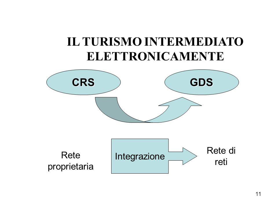 11 IL TURISMO INTERMEDIATO ELETTRONICAMENTE CRSGDS Rete di reti Rete proprietaria Integrazione