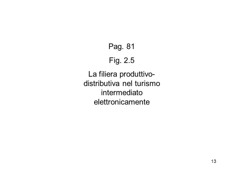 13 Pag. 81 Fig. 2.5 La filiera produttivo- distributiva nel turismo intermediato elettronicamente