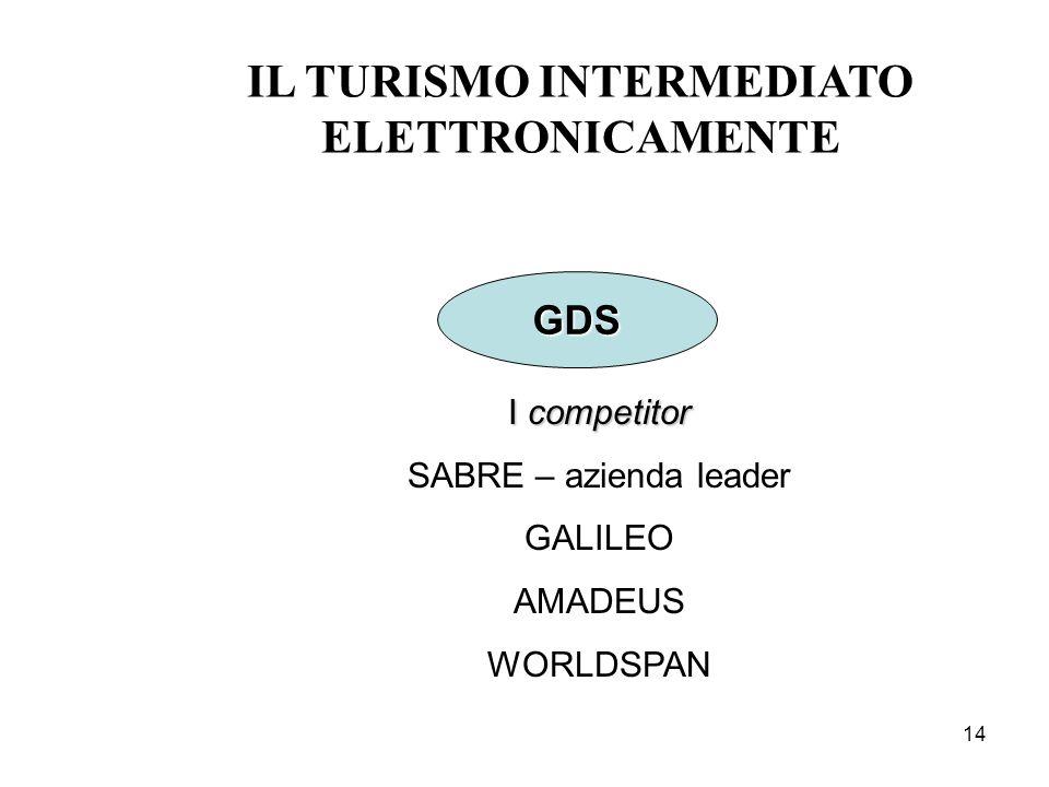 14 IL TURISMO INTERMEDIATO ELETTRONICAMENTE GDS I competitor SABRE – azienda leader GALILEO AMADEUS WORLDSPAN