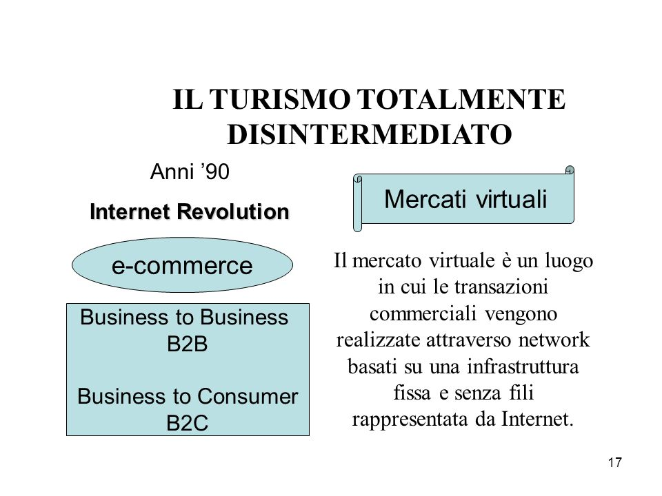 17 IL TURISMO TOTALMENTE DISINTERMEDIATO Anni 90 Internet Revolution Business to Business B2B Business to Consumer B2C e-commerce Mercati virtuali Il