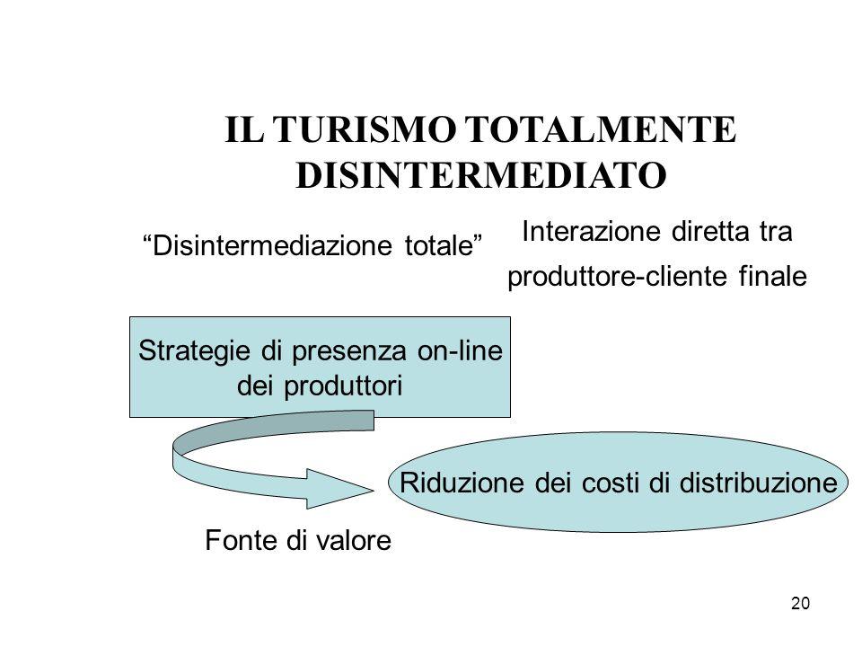 20 IL TURISMO TOTALMENTE DISINTERMEDIATO Disintermediazione totale Interazione diretta tra produttore-cliente finale Strategie di presenza on-line dei